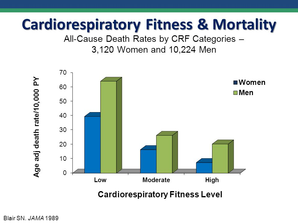All-Cause Death Rates by CRF Categories – 3,120 Women and 10,224 Men Blair SN.