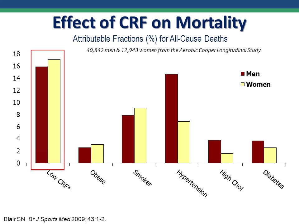 40,842 men & 12,943 women from the Aerobic Cooper Longitudinal Study Effect of CRF on Mortality Effect of CRF on Mortality Attributable Fractions (%) for All-Cause Deaths Blair SN.