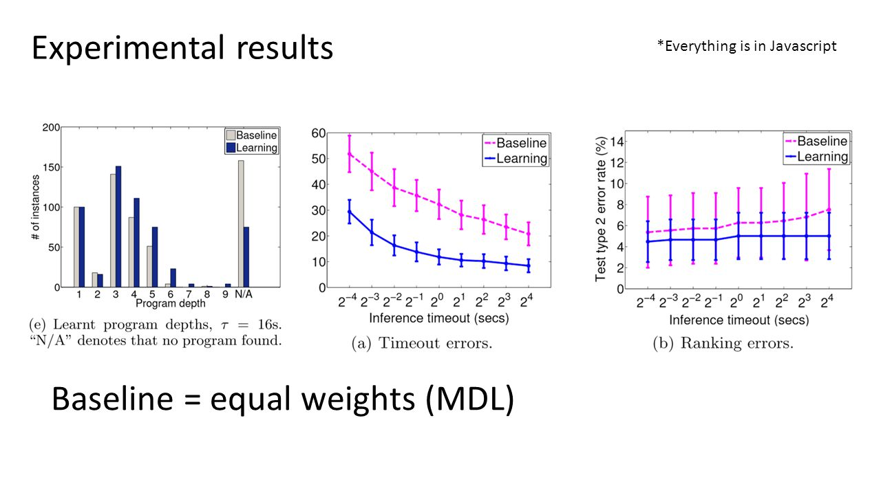 Experimental results Baseline = equal weights (MDL) *Everything is in Javascript