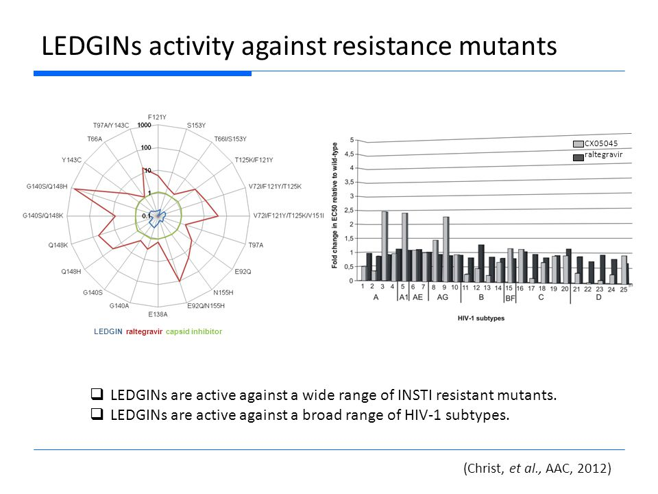 LEDGINs activity against resistance mutants  LEDGIN resistance mutants were identified in serial passaging experiments with HIV-1 (NL4-3)  Mutations were introduced to the IN gene of NL4-3 by site directed mutagenesis  Series 2 and Series 3 are significantly less susceptible to resistance mutations of series 1  None of the LEDGINs lose activity in the presence of STI resistance mutations