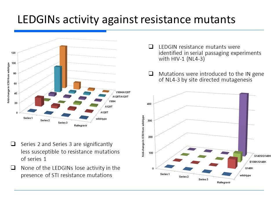 Combination of LEDGINs and INSTIs  LEDGINs and raltegravir act additive with a tendency towards synergy when combined for therapy.