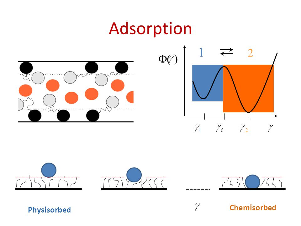 Adsorption Physisorbed Chemisorbed  ( ) 1 2 10 2