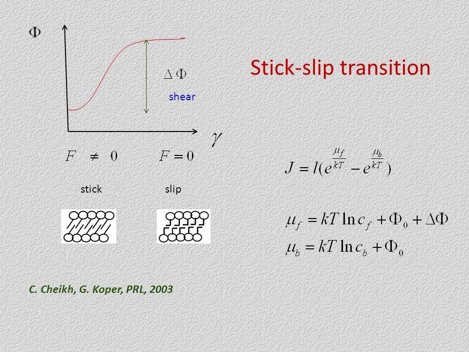 stickslip shear Stick-slip transition C. Cheikh, G. Koper, PRL, 2003