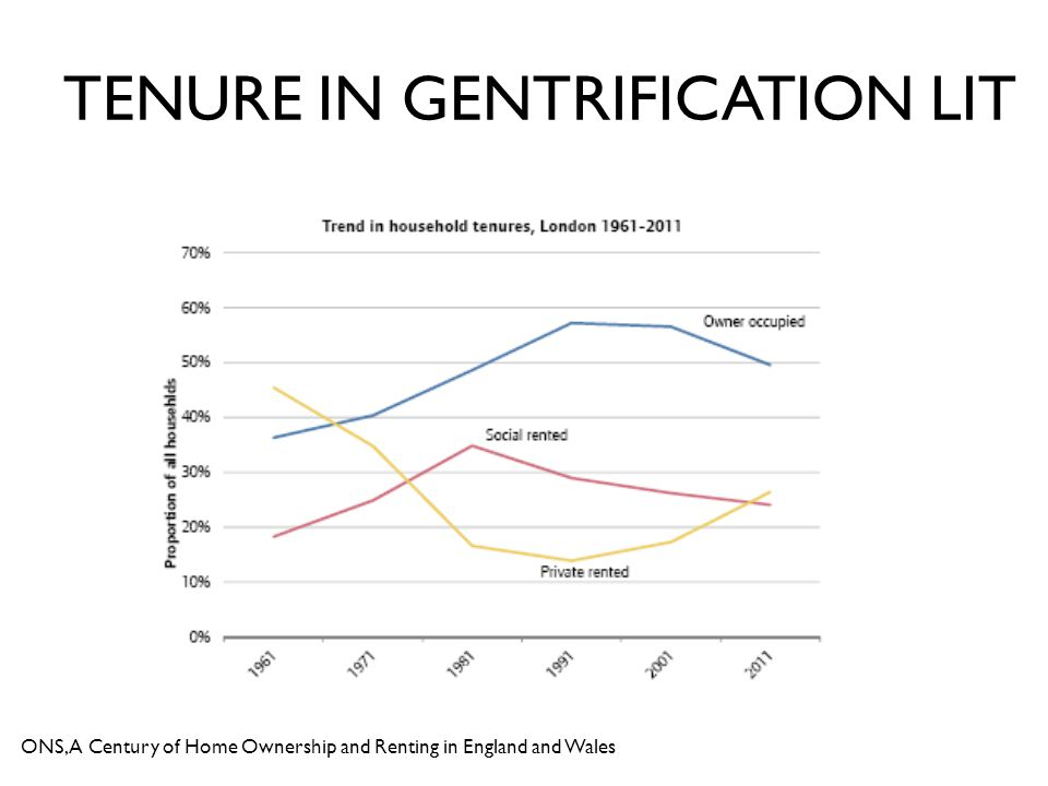 ONS, A Century of Home Ownership and Renting in England and Wales TENURE IN GENTRIFICATION LIT