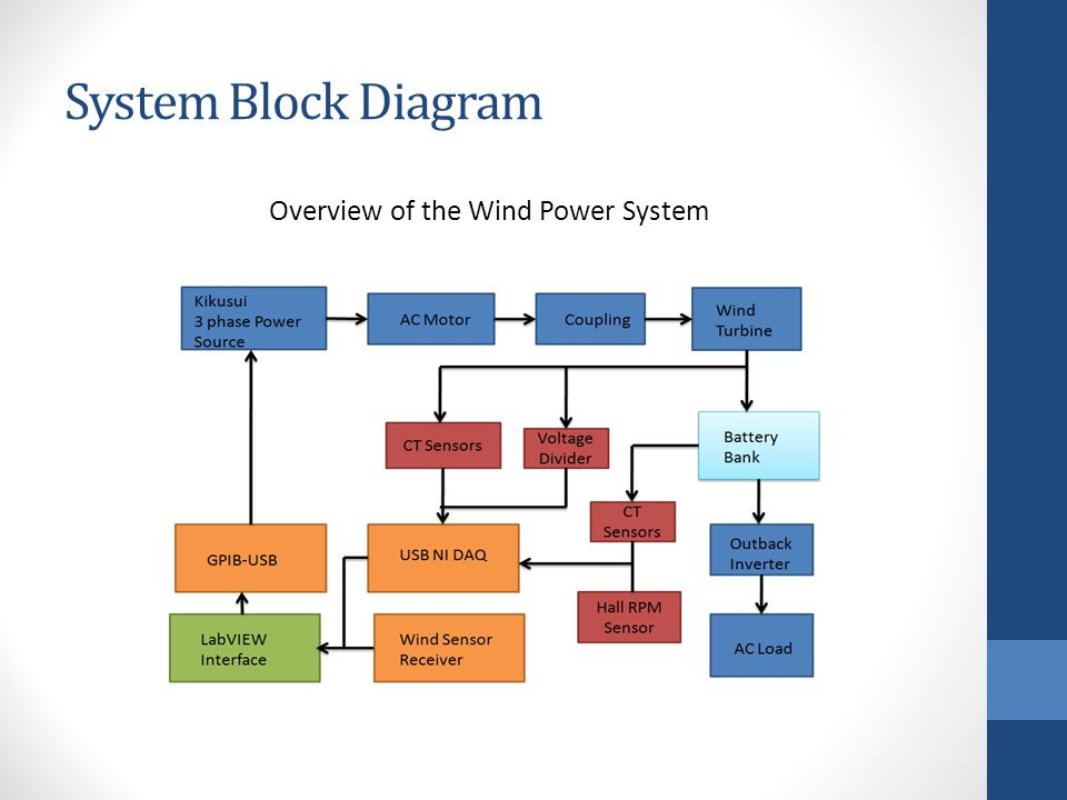 System Block Diagram Overview of the Wind Power System