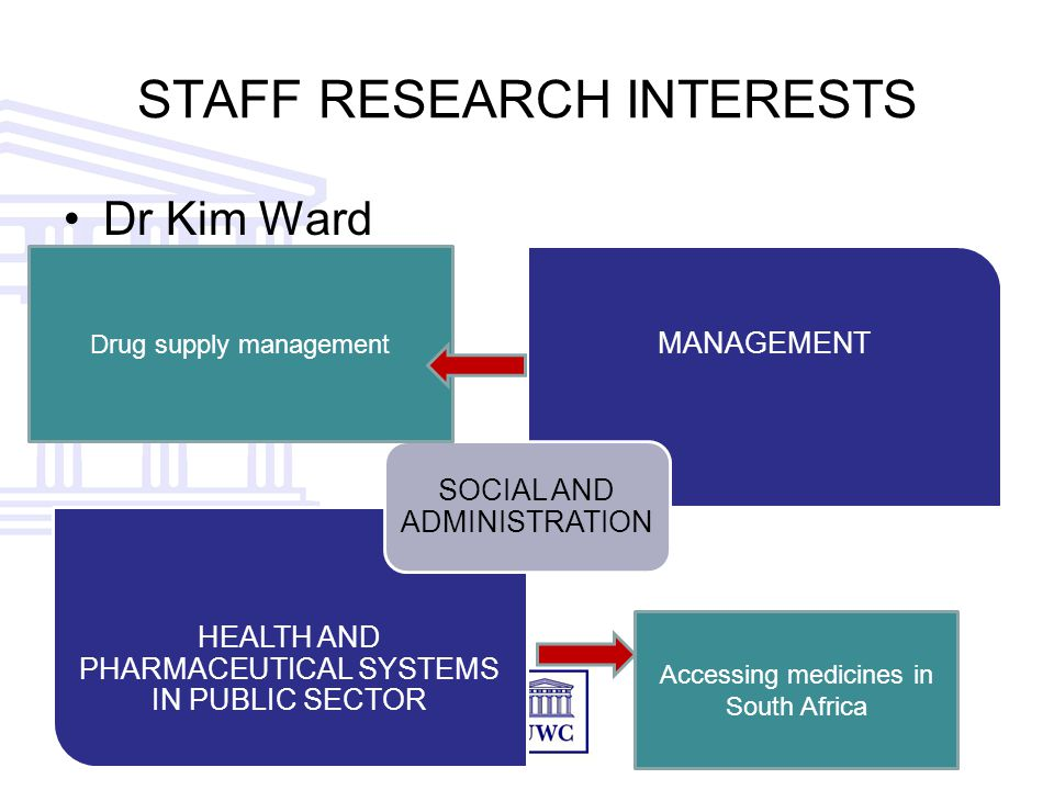 STAFF RESEARCH INTERESTS Dr Kim Ward MANAGEMENT HEALTH AND PHARMACEUTICAL SYSTEMS IN PUBLIC SECTOR SOCIAL AND ADMINISTRATION Accessing medicines in South Africa Drug supply management