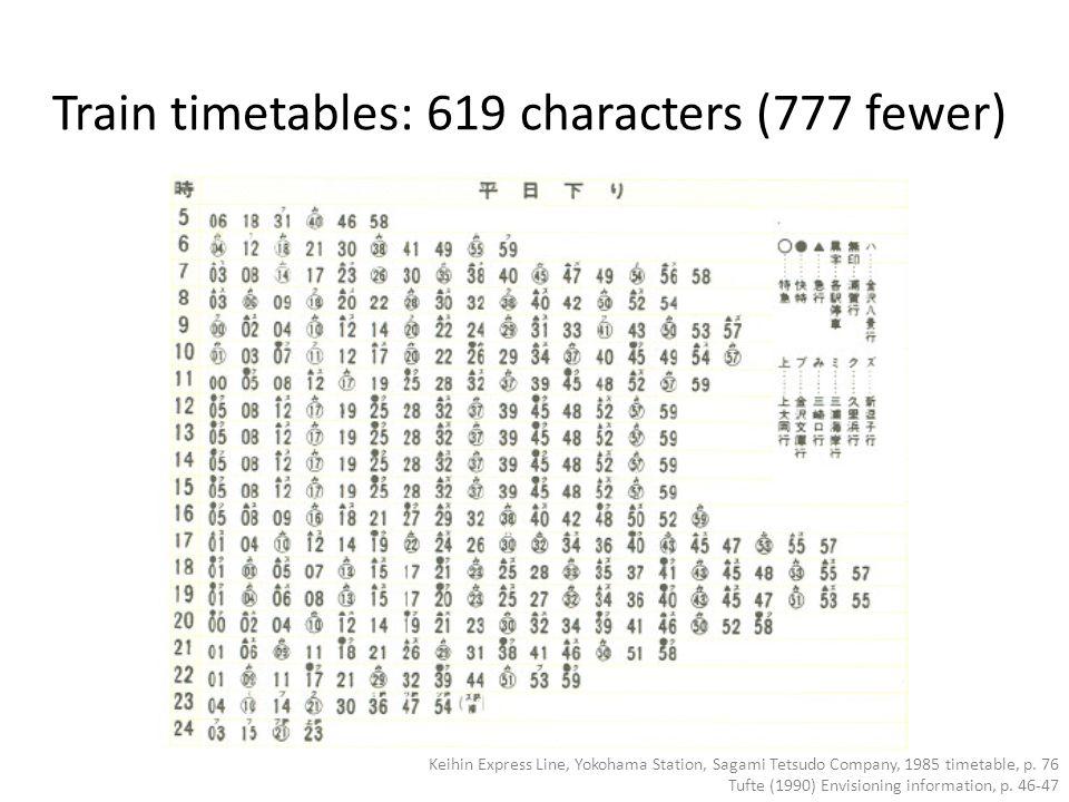 Train timetables: 619 characters (777 fewer) Keihin Express Line, Yokohama Station, Sagami Tetsudo Company, 1985 timetable, p.