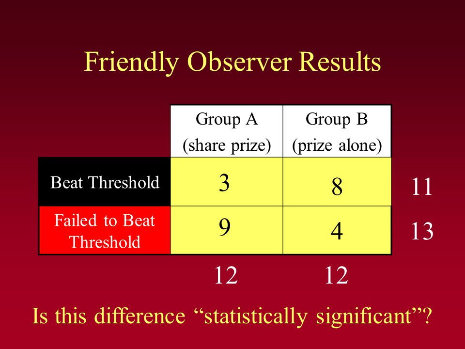 "Friendly Observer Results Group A (share prize) Group B (prize alone) Beat Threshold Failed to Beat Threshold 12 11 13 3 9 8 4 Is this difference ""sta"