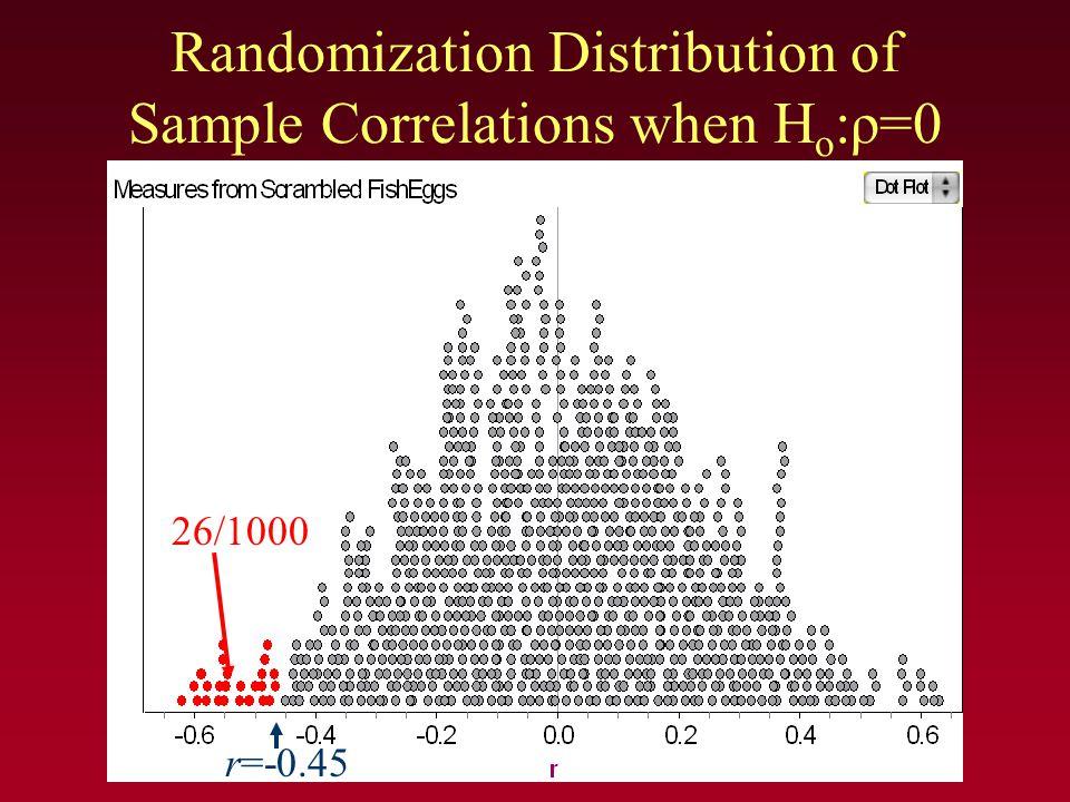 Randomization Distribution of Sample Correlations when H o :ρ=0 26/1000 r=-0.45