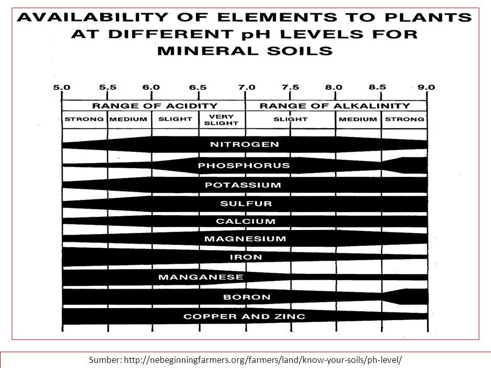 Sumber: http://nebeginningfarmers.org/farmers/land/know-your-soils/ph-level/