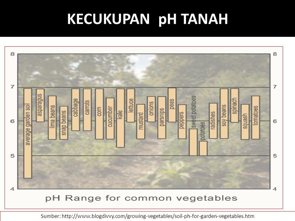 KECUKUPAN pH TANAH Sumber: http://www.blogdivvy.com/growing-vegetables/soil-ph-for-garden-vegetables.htm