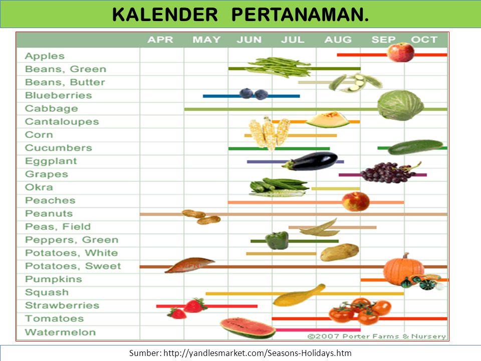 KALENDER PERTANAMAN. Sumber: http://yandlesmarket.com/Seasons-Holidays.htm