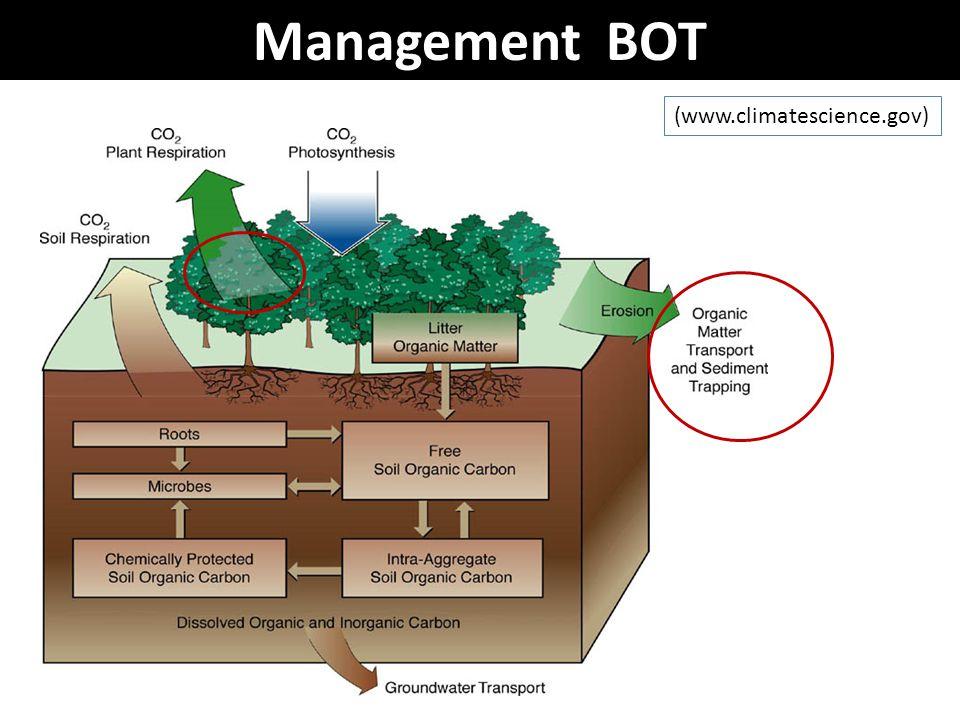 Management BOT (www.climatescience.gov)