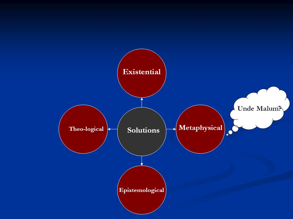 Solutions Epistemological Existential Metaphysical Theo-logical Unde Malum