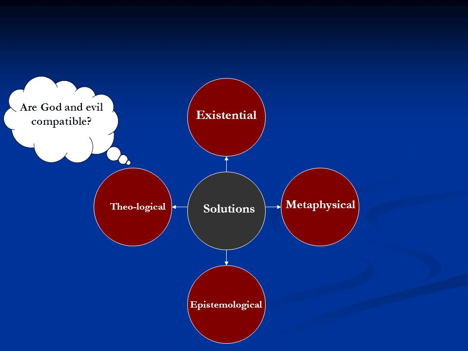 Solutions Epistemological Existential Metaphysical Theo-logical Are God and evil compatible