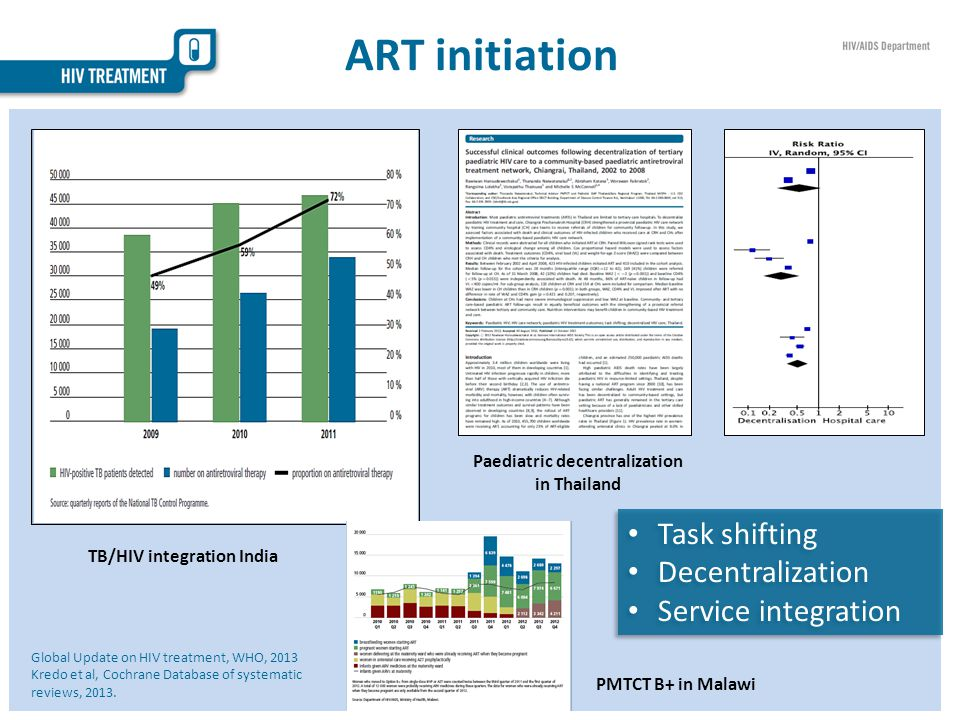 ART initiation Task shifting Decentralization Service integration Task shifting Decentralization Service integration TB/HIV integration India Paediatric decentralization in Thailand PMTCT B+ in Malawi Global Update on HIV treatment, WHO, 2013 Kredo et al, Cochrane Database of systematic reviews, 2013.