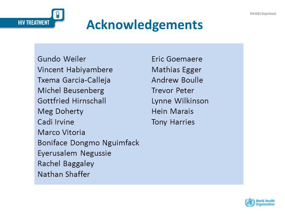 Acknowledgements Gundo WeilerEric Goemaere Vincent HabiyambereMathias Egger Txema Garcia-CallejaAndrew Boulle Michel BeusenbergTrevor Peter Gottfried