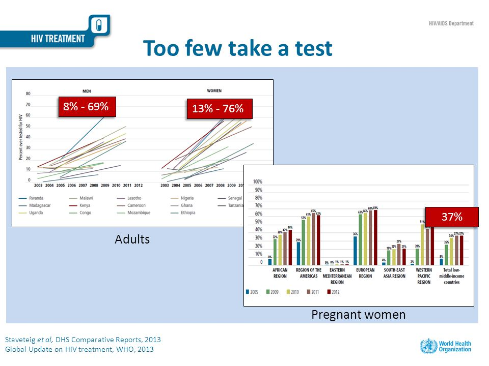 Too few take a test Staveteig et al, DHS Comparative Reports, 2013 Global Update on HIV treatment, WHO, 2013 8% - 69% 13% - 76% 37% Adults Pregnant women