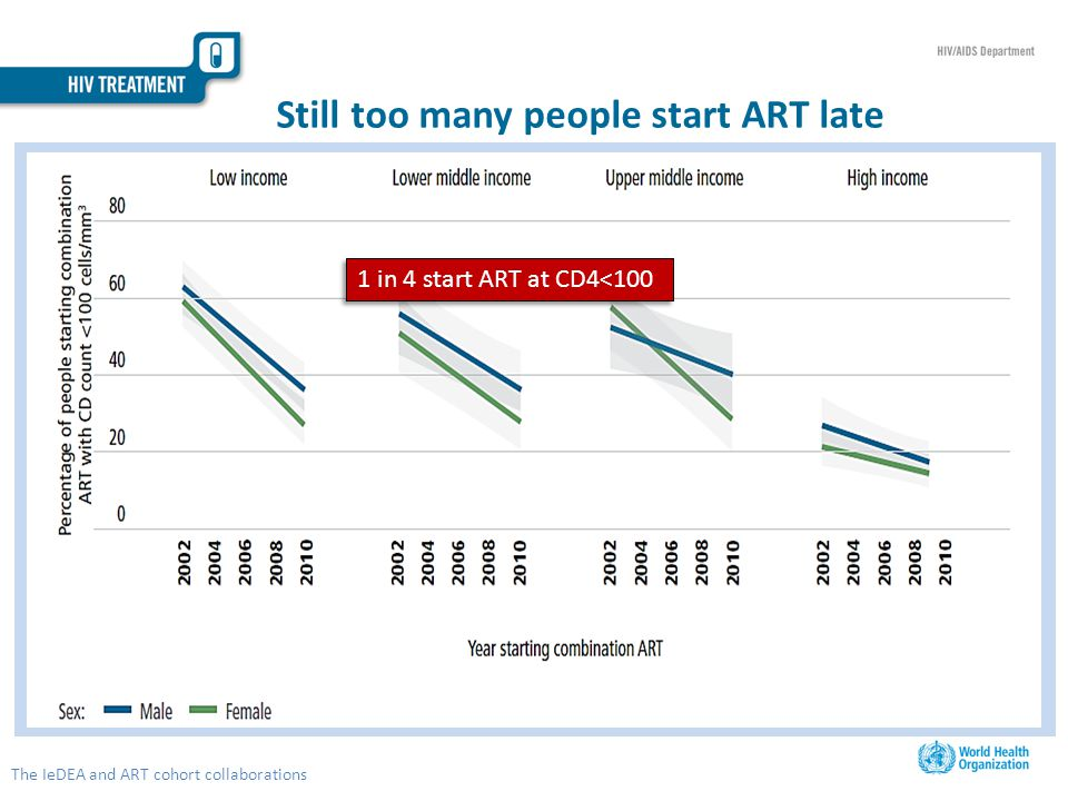 Still too many people start ART late The IeDEA and ART cohort collaborations 1 in 4 start ART at CD4<100