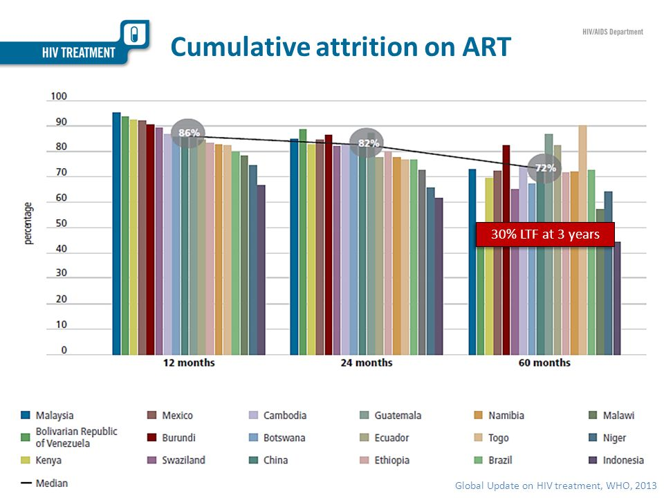 Cumulative attrition on ART Global Update on HIV treatment, WHO, 2013 30% LTF at 3 years