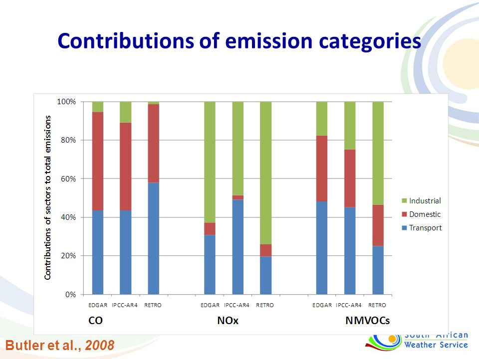 Contributions of emission categories Butler et al., 2008