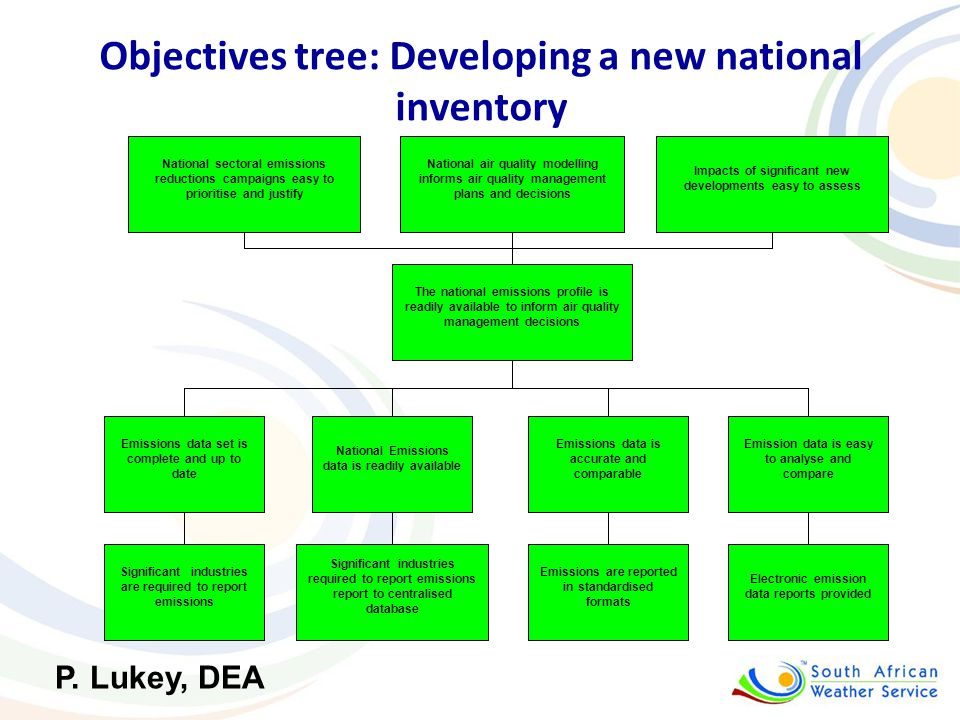 Objectives tree: Developing a new national inventory Significant industries are required to report emissions Significant industries required to report emissions report to centralised database Emissions are reported in standardised formats Electronic emission data reports provided Emissions data set is complete and up to date The national emissions profile is readily available to inform air quality management decisions Emission data is easy to analyse and compare Emissions data is accurate and comparable National Emissions data is readily available Impacts of significant new developments easy to assess National air quality modelling informs air quality management plans and decisions National sectoral emissions reductions campaigns easy to prioritise and justify P.