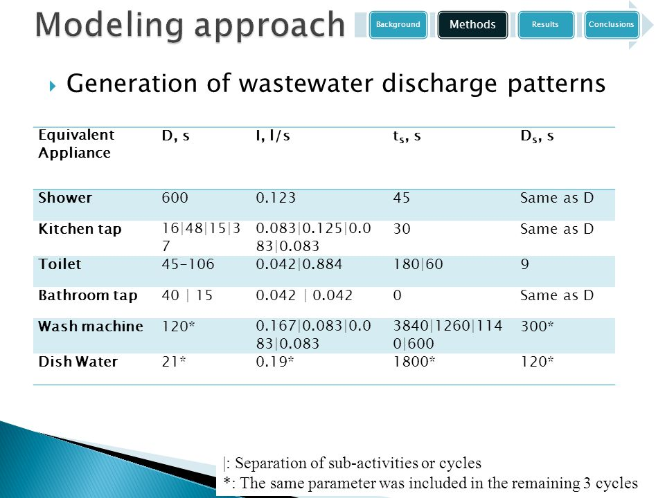  Generation of wastewater discharge patterns Equivalent Appliance D, sI, l/st s, sD s, s Shower6000.12345Same as D Kitchen tap16|48|15|3 7 0.083|0.125|0.0 83|0.083 30Same as D Toilet45-1060.042|0.884180|609 Bathroom tap40 | 150.042 | 0.0420Same as D Wash machine120*0.167|0.083|0.0 83|0.083 3840|1260|114 0|600 300* Dish Water21*0.19*1800*120* |: Separation of sub-activities or cycles *: The same parameter was included in the remaining 3 cycles Background Methods ResultsConclusions