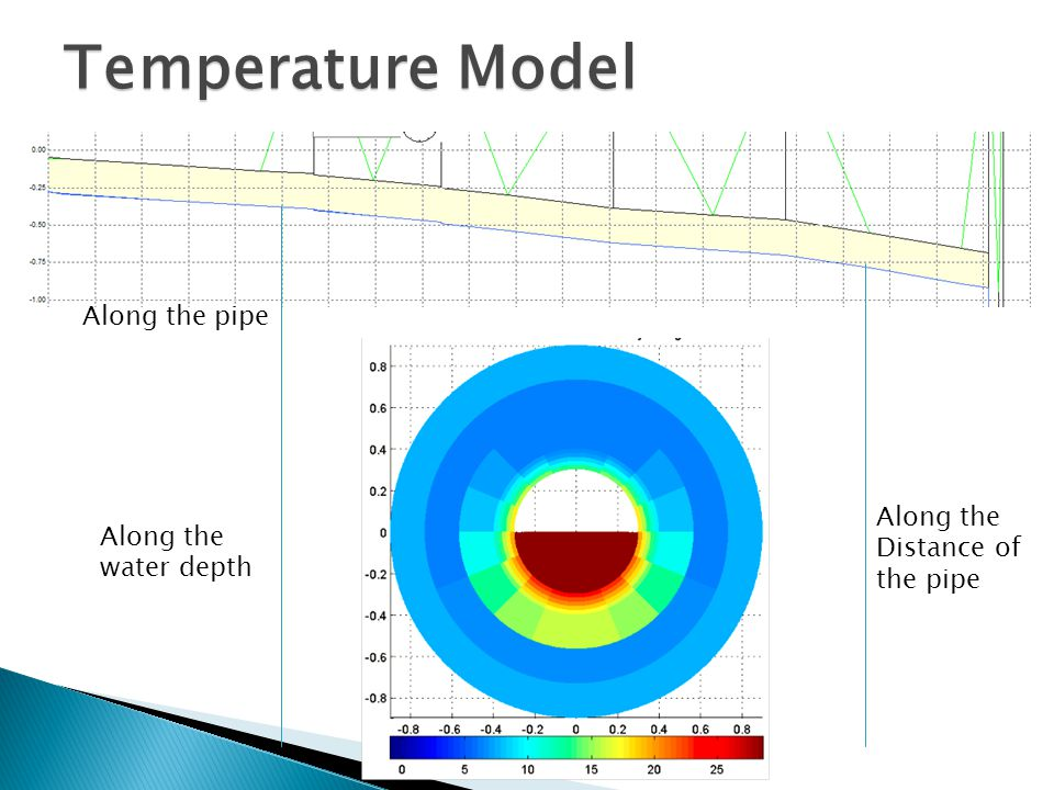 Temperature Model Along the pipe Along the water depth Along the Distance of the pipe