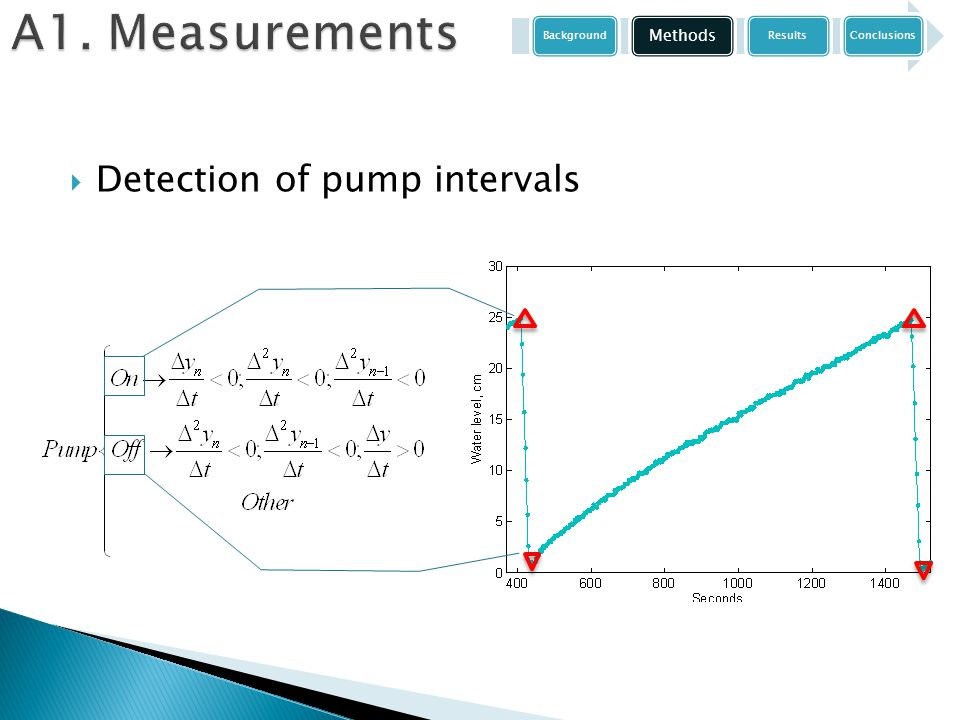  Detection of pump intervals Background Methods ResultsConclusions