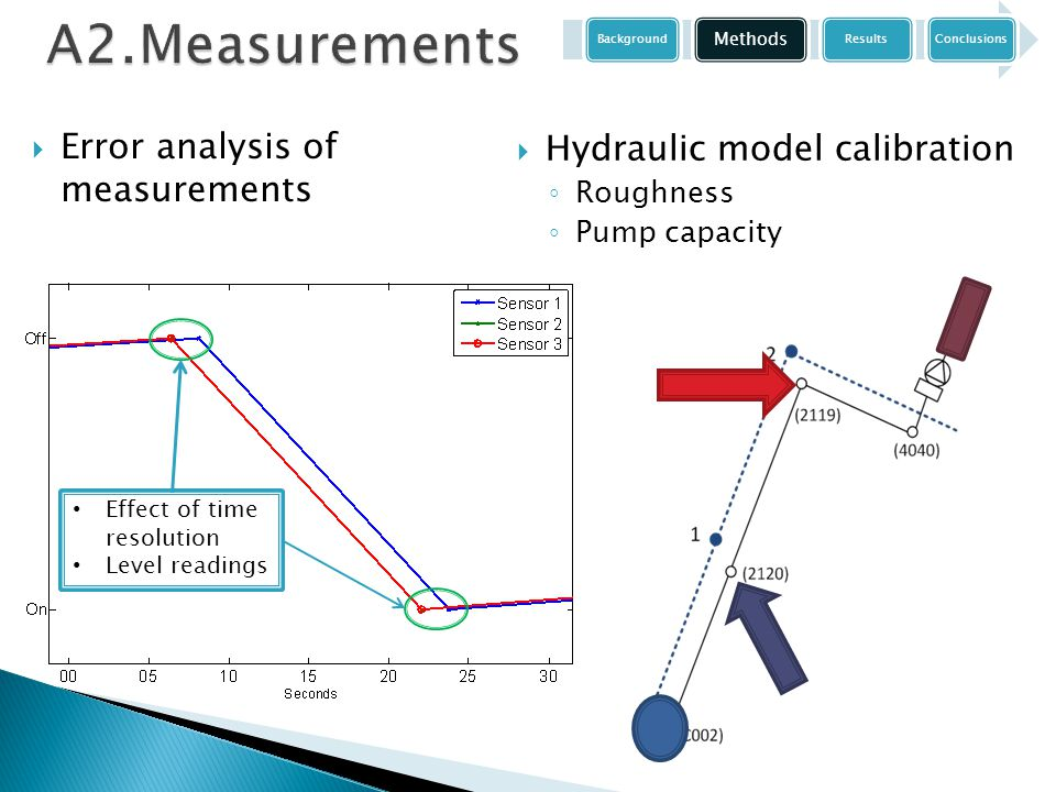 A2.Measurements  Error analysis of measurements  Hydraulic model calibration ◦ Roughness ◦ Pump capacity Effect of time resolution Level readings Ba