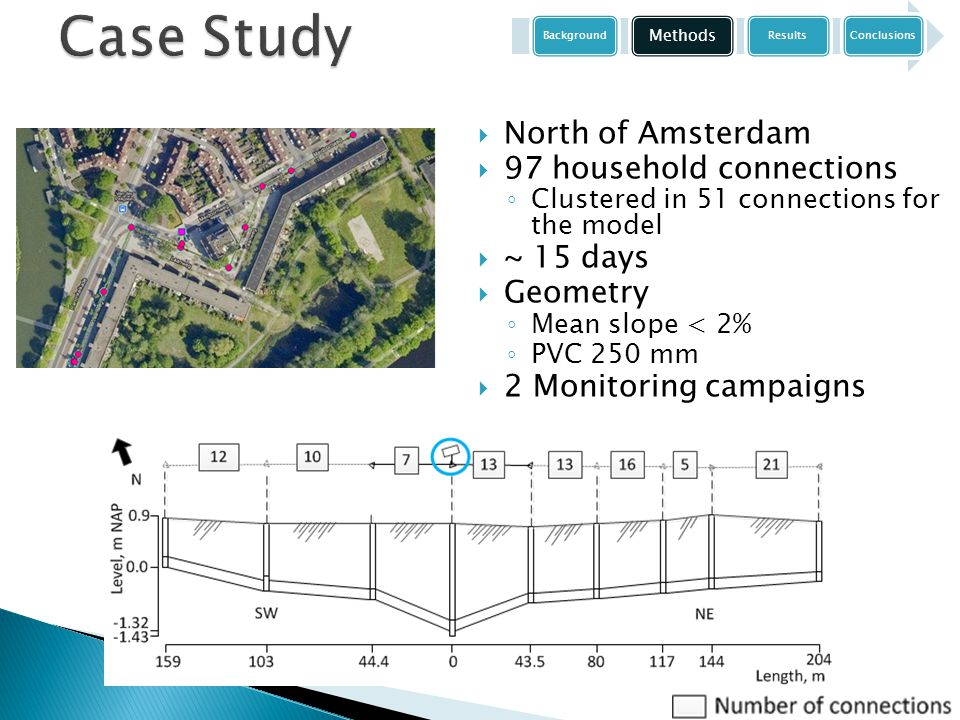  North of Amsterdam  97 household connections ◦ Clustered in 51 connections for the model  ~ 15 days  Geometry ◦ Mean slope < 2% ◦ PVC 250 mm  2 Monitoring campaigns Background Methods ResultsConclusions