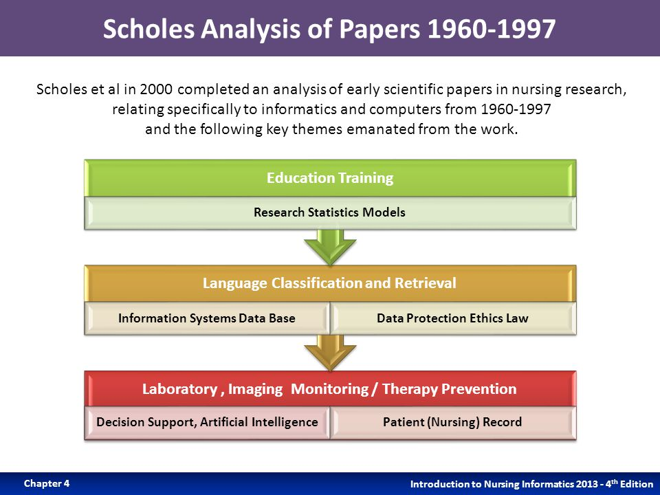 Scholes Analysis of Papers 1960-1997 Laboratory, Imaging Monitoring / Therapy Prevention Decision Support, Artificial IntelligencePatient (Nursing) Record Language Classification and Retrieval Information Systems Data BaseData Protection Ethics Law Education Training Research Statistics Models Introduction to Nursing Informatics 2013 - 4 th Edition Chapter 4 Scholes et al in 2000 completed an analysis of early scientific papers in nursing research, relating specifically to informatics and computers from 1960-1997 and the following key themes emanated from the work.