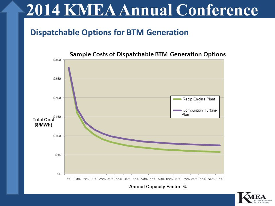 Dispatchable Options for BTM Generation 2014 KMEA Annual Conference