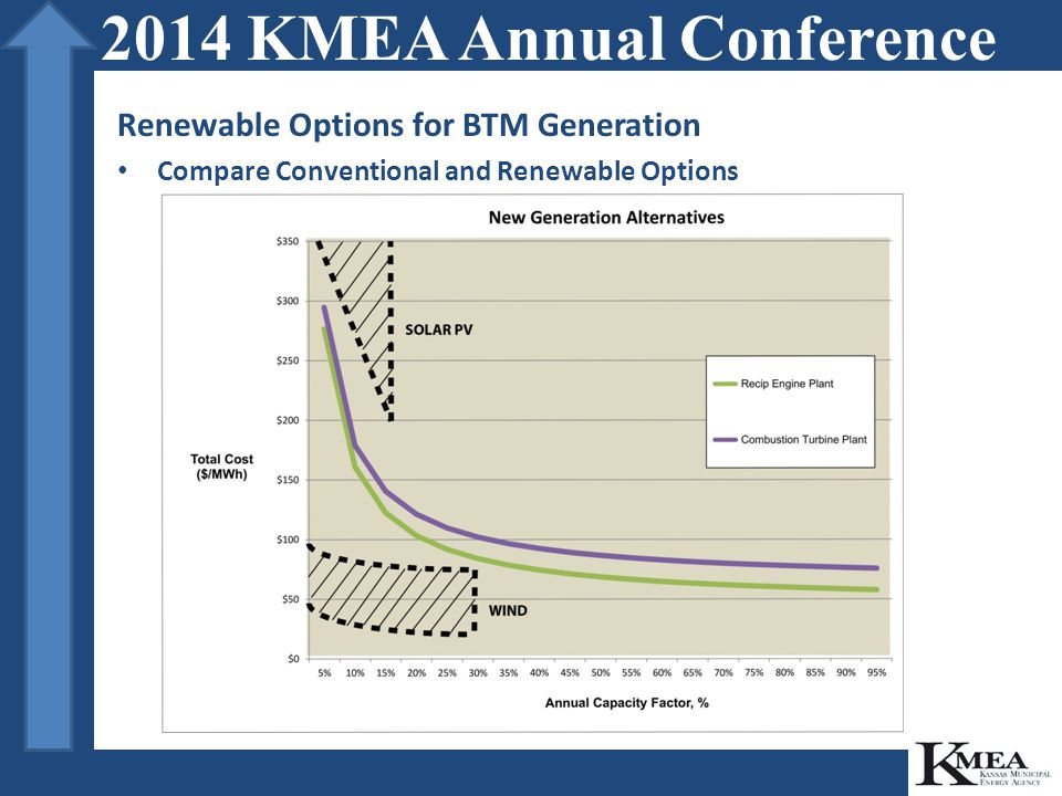 Renewable Options for BTM Generation Compare Conventional and Renewable Options 2014 KMEA Annual Conference
