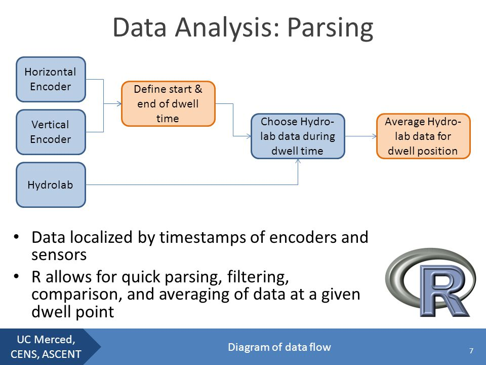 UC Merced, CENS, ASCENT Data Analysis: Parsing Data localized by timestamps of encoders and sensors R allows for quick parsing, filtering, comparison, and averaging of data at a given dwell point 7 Horizontal Encoder Vertical Encoder Hydrolab Define start & end of dwell time Choose Hydro- lab data during dwell time Average Hydro- lab data for dwell position Diagram of data flow