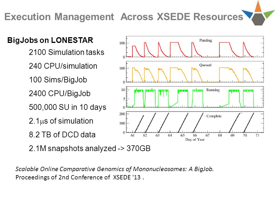 BigJobs on LONESTAR 2100 Simulation tasks 240 CPU/simulation 100 Sims/BigJob 2400 CPU/BigJob 500,000 SU in 10 days 2.1  s of simulation 8.2 TB of DCD data 2.1M snapshots analyzed -> 370GB Execution Management Across XSEDE Resources Scalable Online Comparative Genomics of Mononucleosomes: A BigJob.
