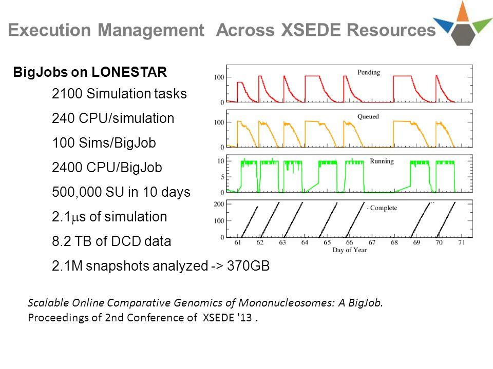 BigJobs on LONESTAR 2100 Simulation tasks 240 CPU/simulation 100 Sims/BigJob 2400 CPU/BigJob 500,000 SU in 10 days 2.1  s of simulation 8.2 TB of DCD data 2.1M snapshots analyzed -> 370GB Execution Management Across XSEDE Resources Scalable Online Comparative Genomics of Mononucleosomes: A BigJob.