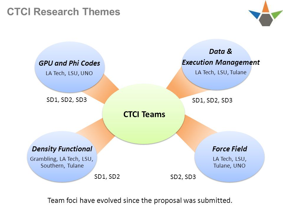 CTCI Research Themes Density Functional Grambling, LA Tech, LSU, Southern, Tulane GPU and Phi Codes LA Tech, LSU, UNO Force Field LA Tech, LSU, Tulane, UNO Data & Execution Management LA Tech, LSU, Tulane CTCI Teams Team foci have evolved since the proposal was submitted.