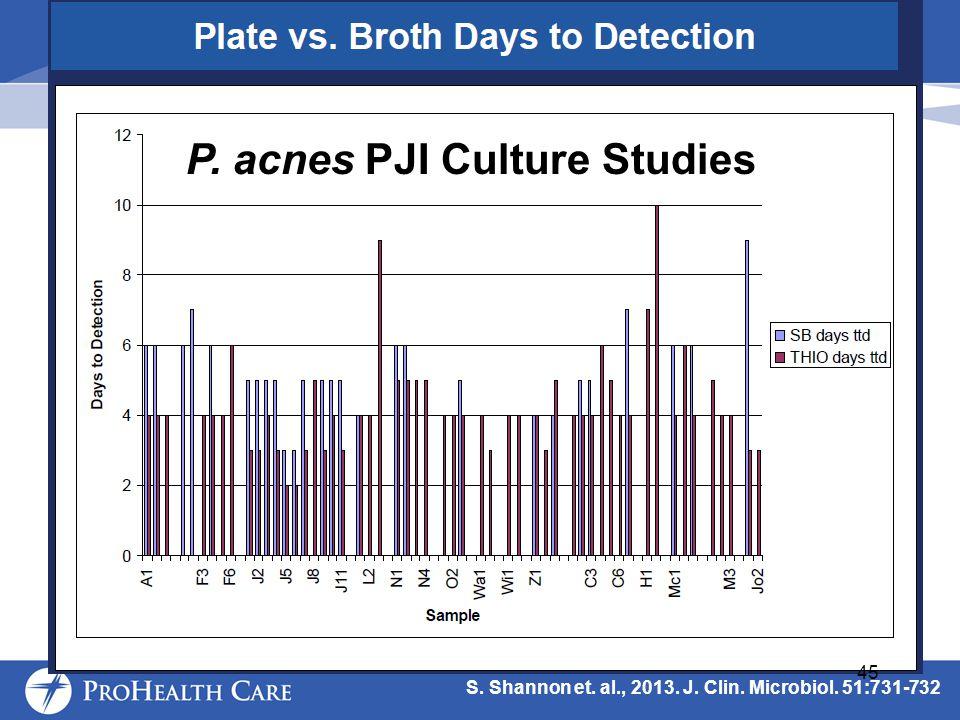 S. Shannon et. al., 2013. J. Clin. Microbiol. 51:731-732 P. acnes PJI Culture Studies 45