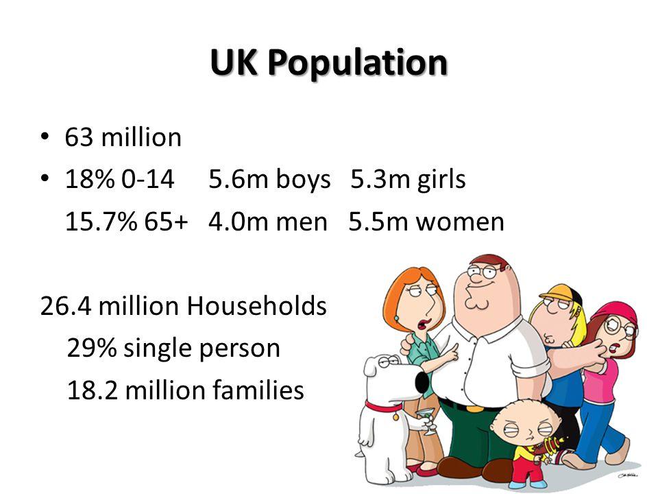 UK Population 63 million 18% 0-14 5.6m boys 5.3m girls 15.7% 65+ 4.0m men 5.5m women 26.4 million Households 29% single person 18.2 million families