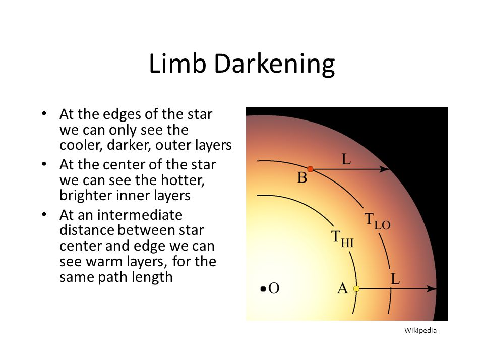 Limb Darkening At the edges of the star we can only see the cooler, darker, outer layers At the center of the star we can see the hotter, brighter inner layers At an intermediate distance between star center and edge we can see warm layers, for the same path length Wikipedia