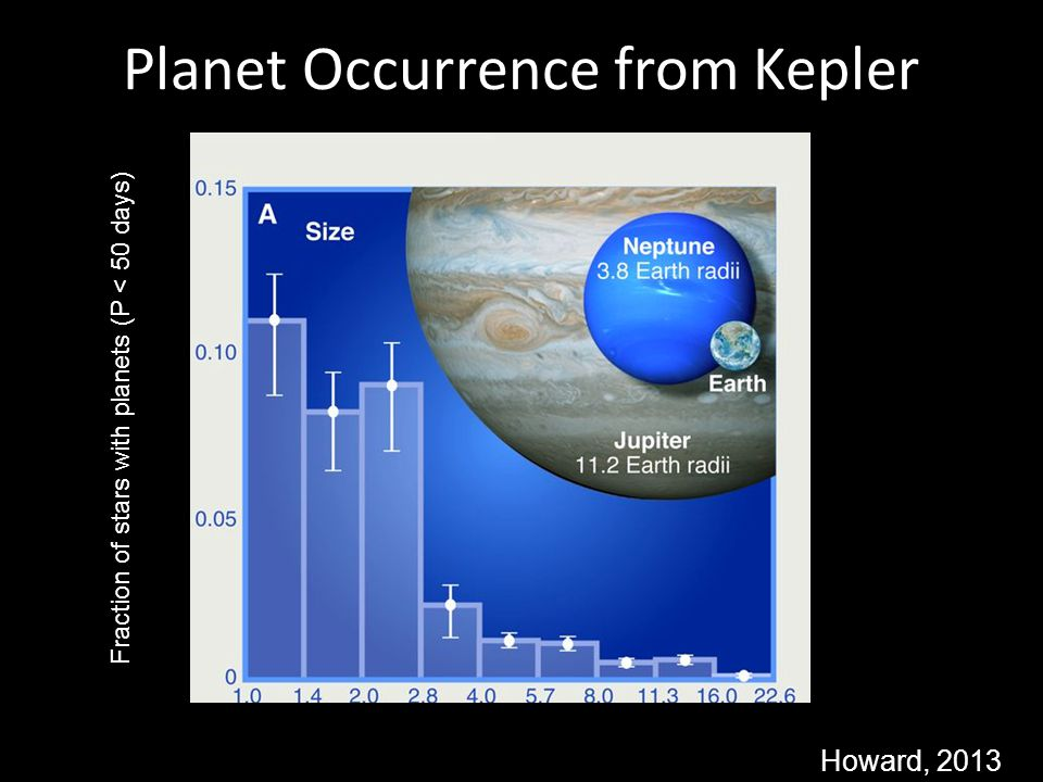Planet Occurrence from Kepler Howard, 2013 Fraction of stars with planets (P < 50 days) Planet size (relative to Earth)