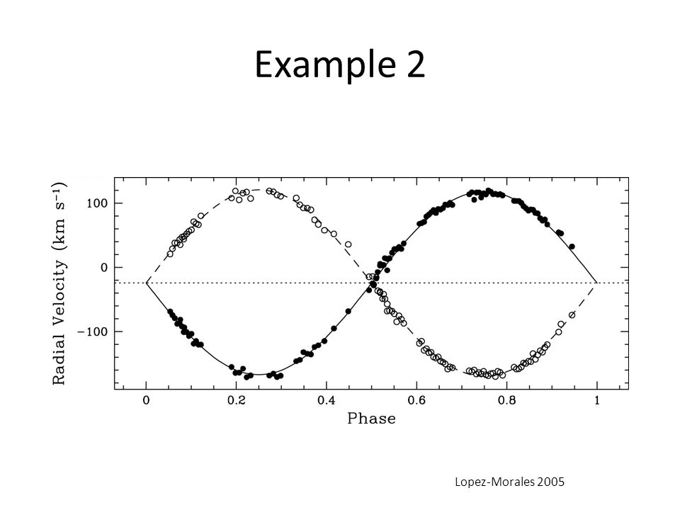 Example 2 Lopez-Morales 2005
