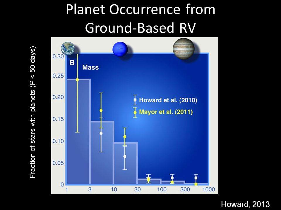 Planet Occurrence from Ground-Based RV Howard, 2013 Fraction of stars with planets (P < 50 days) Planet mass (relative to Earth)