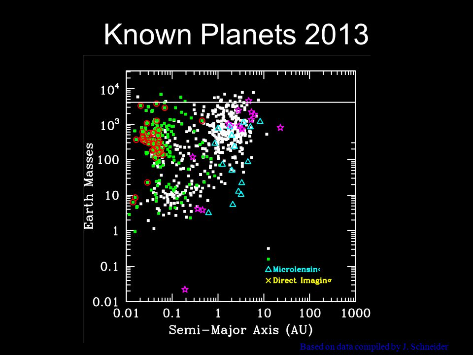 Known Planets 2013 Based on data compiled by J. Schneider