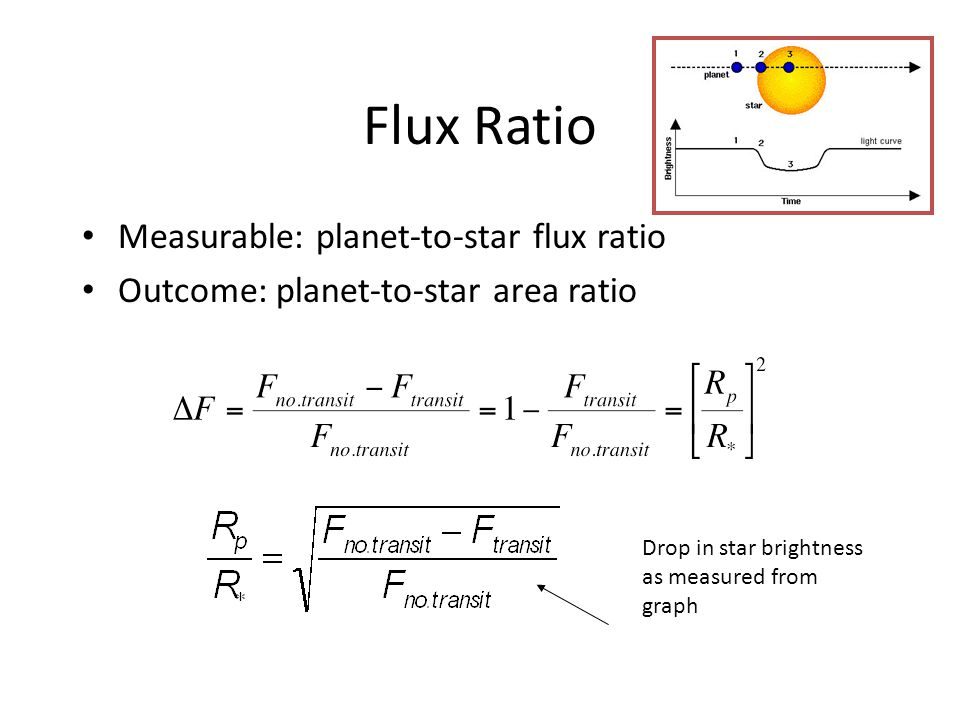 Flux Ratio Measurable: planet-to-star flux ratio Outcome: planet-to-star area ratio Drop in star brightness as measured from graph