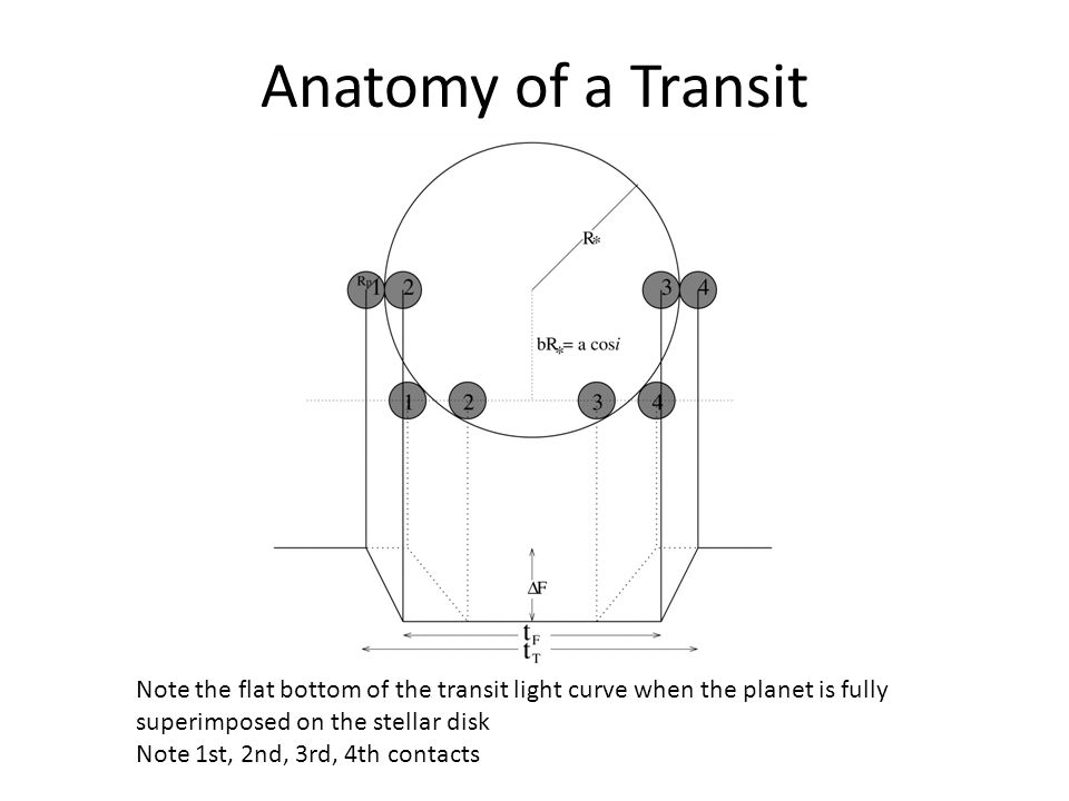 Anatomy of a Transit Note the flat bottom of the transit light curve when the planet is fully superimposed on the stellar disk Note 1st, 2nd, 3rd, 4th contacts