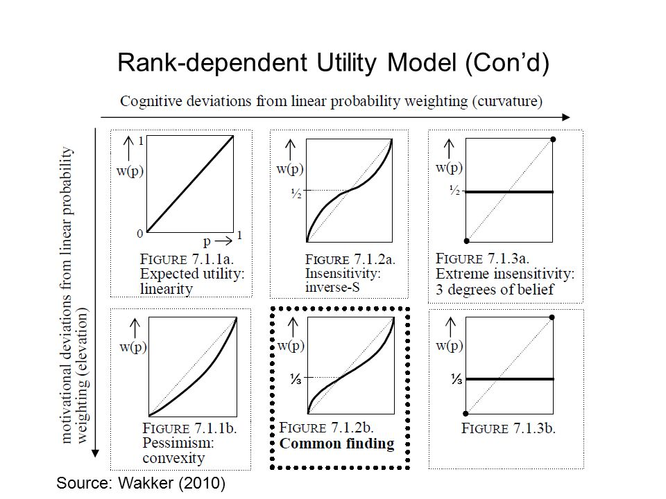 Rank-dependent Utility Model (Con'd) Source: Wakker (2010)