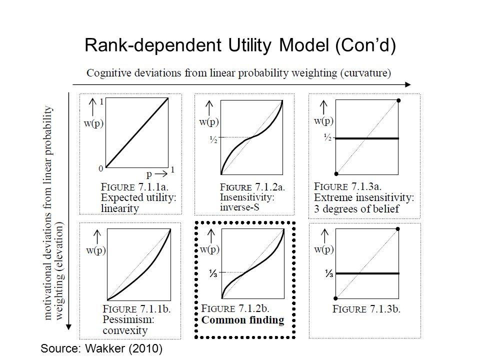 Rank-dependent Utility Model (Con'd) Source: Wakker (2010)
