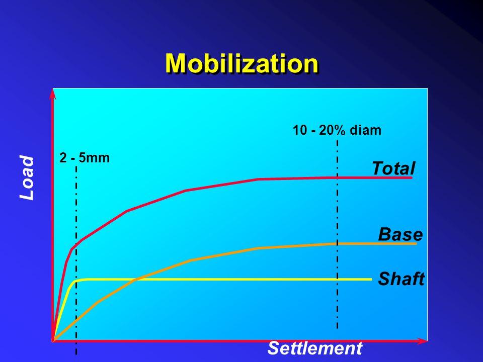Mobilization Shaft 2 - 5mm Base 10 - 20% diam Total Settlement Load